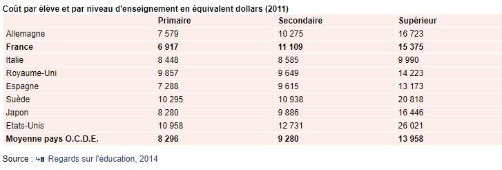 coût de la scolarité OCDE